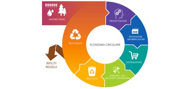 Enea, agenzia nazionale per l'economia circolare
