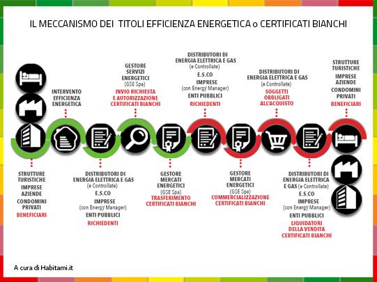 Il Meccanismo dei Certificati Bianchi (TEE)
