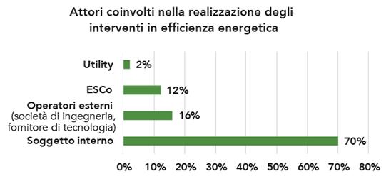 gli attori coinvolti durante la realizzazione degli interventi di efficienza energetica nel settore industriale