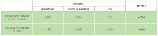 L'andamento degli investimenti in efficienza energetica in Italia