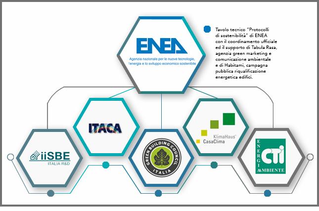 I Protocolli di sostenibilità fanno rete sul sistema edificio a Casa ENEA