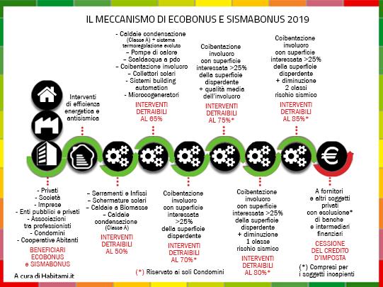 Ecobonus e Sismabonus 2019, le detrazioni fiscali per interventi di efficienza energetica