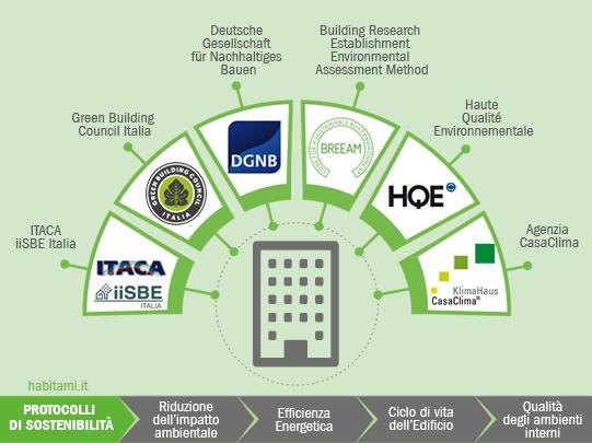 I Protocolli di sostenibilità energetico ambientali a garanzia del sistema edificio
