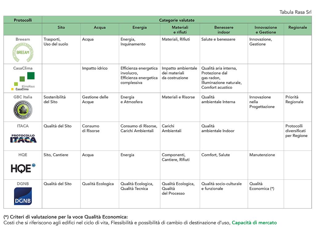 I protocolli di sostenibilità energetico ambientali a confronto