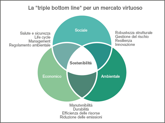 Triple bottom line per un mercato immobiliare virtuoso