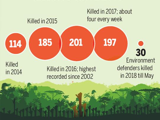 Nel Mondo si fa strage dei difensori dell'ambiente ogni anno