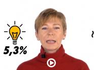 Consumate poca elettricità? Pagherete il 46% di più in bolletta