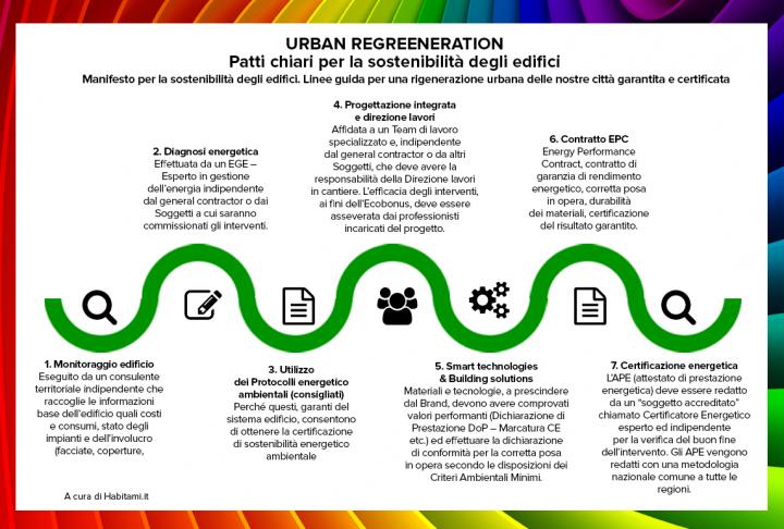 """""""Urban Regreeneration"""" 2020, patti chiari sull'efficienza energetica in Italia"""
